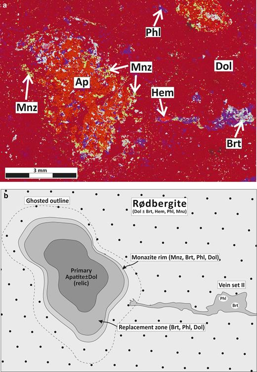 Large-area chemical map (a) and line drawing (b) of an 'apatite trap' for REE mineralization in rødbergite (sample 15-90-FE). (a) Large area chemical EDS-SEM map of a rødbergite illustrates the distribution of monazite-(Ce) (green-yellow) on the outer rim of a relic of a primary apatite-inclusion-bearing carbonatite, partly replaced during rødbergitization. A rootless baryte-phlogopite vein (set II) – a possible feeder fracture – can be seen to the right of the apatite relic. Mineral abbreviations: Ap – apatite, Phl – phlogopite, Brt – baryte, Hem – hematite, Mnz – monazite-(Ce). (b) Schematic diagram showing the replacement of the apatite relic. Transport of the replacement fluid occurred along set II veins, which are comprised of baryte, phlogopite ± hematite and monazite-(Ce). The ghost outline can be seen by the concentration of replacement minerals, e.g. monazite-(Ce). The outer rim of the apatite relic is significantly enriched in monazite-(Ce) plus baryte, phlogopite and dolomite. The replacement zone is a mix of primary apatite and secondary minerals like baryte and phlogopite. The core of the apatite relic consists mainly of primary apatite and dolomite.