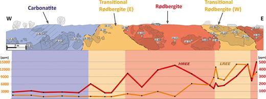 Sketch of the Bjørndalen transect, which is divided into three different alteration zones. Rødbergite (strong alteration) is found in the centre and western end of the transect and is marked by a red coloration. Transitional rødbergite (mild alteration) is shown in orange and surrounds the central rødbergite. Primary or very weakly altered carbonatite at the western end is marked in blue. The most primary-looking samples were taken from the hatched area. Rocks that outcrop are shaded slightly. The primary carbonatite and the eastern transitional rødbergite are showing low concentrations of HREE and LREE. High values for HREE are in the rødbergite area, and LREE is heavily enriched in the western transitional rødbergite.