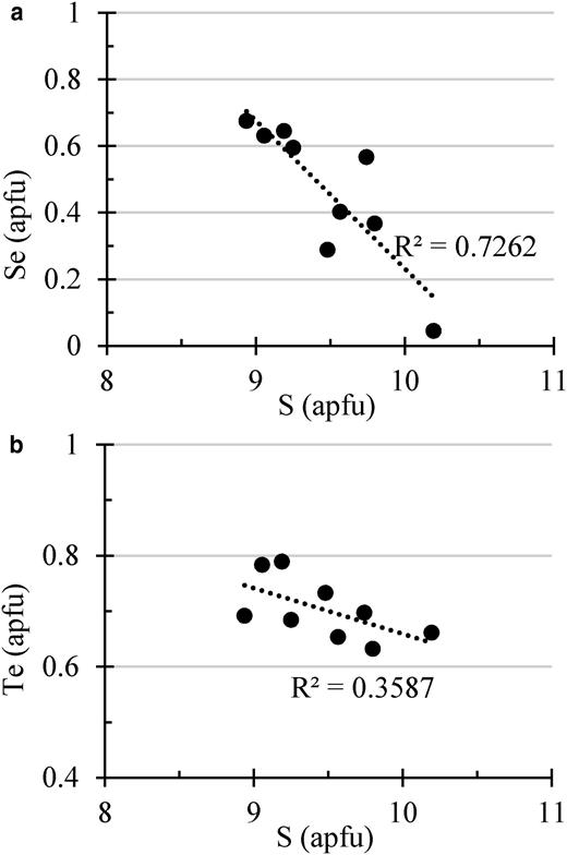 Variation diagrams showing the correlation between S (apfu) and (a) Se (apfu) and (b) Te (apfu) in the pearceite–polybasite minerals from samples of the Puesto La Estancia and Cerro Mogote prospects. Analyses are shown in Table 6.
