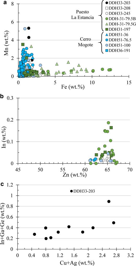 Binary correlation diagrams (wt.%) between EMPA of sphalerite from various samples from the Puesto La Estancia and Cerro Mogote prospects. (a) Fe vs. Mn. (b) In vs. Zn. (c) In+Ga+Ge vs. Cu+Ag. Further detail in the text.