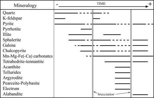 Paragenetic sequence of the prospects studied (Cerro Mogote and Puesto la Estancia).
