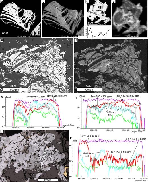 Molybdenite from Kalinovskoe: (a,b) sample K-8/100.6, (a) SEM image of a deformed molybdenite flake showing the locations of the EMPA analyses; (b) ReLα X-ray map of the same area; (c,d) sample K-1050/157.5, (c) SEM image of a molybdenite flake with EMPA profile, (d) ReLα X-ray map; (e–i) sample K-3/112.7 – (e) SEM image of a molybdenite aggregate with the positions of the EMPA analyses and the LA-ICP-MS profiles, (f) ReLα X-ray map of the same area; (h,i) the LA-ICP-MS spectra for the profiles 2 and 4, respectively; (j) sample K-2210/73.4 with positions of the LA-ICP-MS analyses and profiles; (k) LA-ICP-MS spectra for line 1.