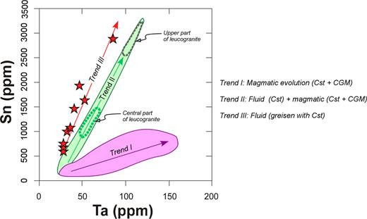 Trends in variation of the Ta vs. Sn contents in the Penouta deposit.