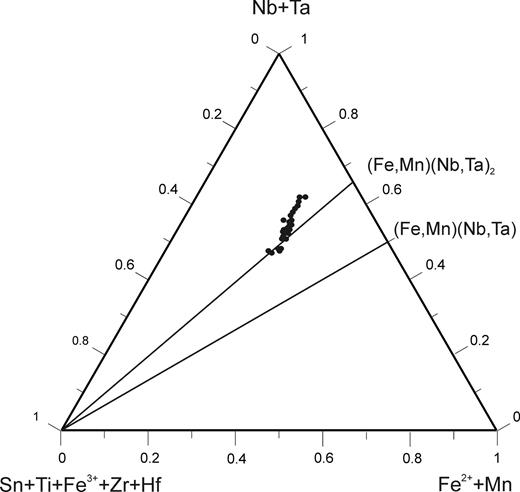 Compositions of wodginite-group minerals in the (Nb,Ta)–(Sn,Ti,Fe3+)–(Fe,Mn) diagram (atomic ratios).