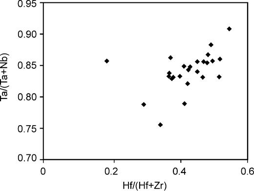 Correlation between the Ta/(Ta + Nb) and Hf/(Hf + Zr) in wodginite from Penouta.