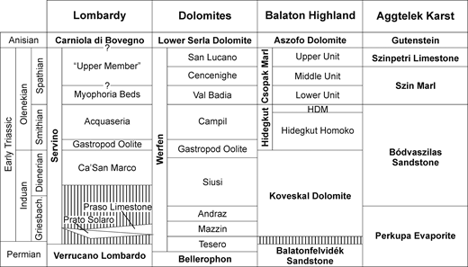 Lithostratigraphic framework for eastern Lombardy and central European sections discussed in the text. Formation names are in bold. References: Lombardy, Italy (modified from Sciunnach et al. 1999); Dolomites, Italy (after Posenato 2008b); Balaton Highland, Hungary (after Broglio Loriga et al. 1990), HDM = Hidegkut Dolomite Member; Aggtelek Karst, Hungary (after Foster et al. 2015).