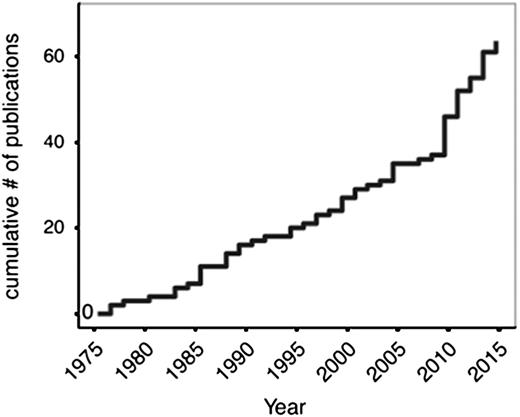 Cumulative graph of publications documenting Proterozoic eukaryotic fossils; note              large increase in publications since 2010. See Supplementary Appendix for details.