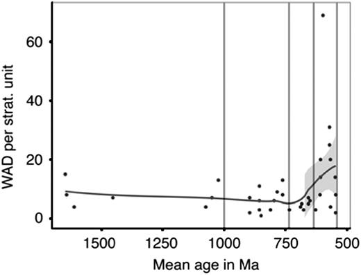 Scatterplot of total within assemblage diversity (number of unique species or                  morphotypes described) from non Laurentian localities described in each                  stratigraphic unit by its mean age. Trend line is LOESS smoothing (fitted                  locally). Grey shaded area represents 95% confidence intervals around the trend                  line using a t-based approximation. WAD=within assemblage diversity.