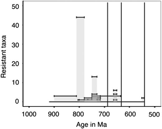 Within assemblage diversity of taxa categorized as resistant (VSMs, tests, and                  scales). The height of each individual bar represents the total number of                  described species or morphotypes per stratigraphic unit; stratigraphic unit age                  uncertainties or ranges are shown as the width of each bar.