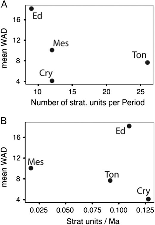 A, Correlation between mean diversity (the number of described species or                  morphotypes) per Period and the number of stratigraphic units with described                  fossil assemblages per Period. B, Correlation between mean diversity (the number                  of described species or morphotypes) per Period and the number of stratigraphic                  units per Ma duration of Period. The length of the Cryogenian has been shortened                  to account for the amount of time now estimated that sediments were being                  deposited during the two glacial events. Cry=Cryogenian, Ed=Ediacaran,                  Mes=Mesoproterozoic, Ton=Tonian.