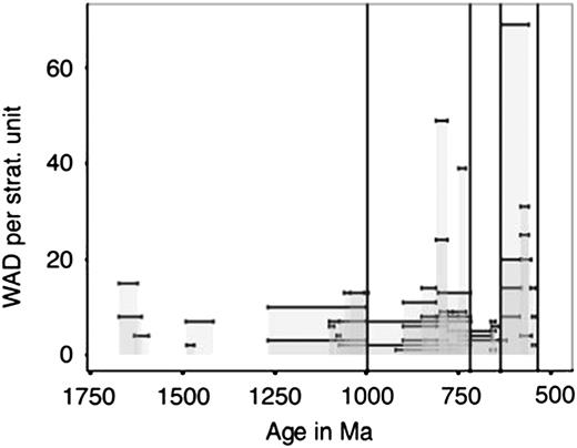 Within assemblage diversity (WAD) of all fossiliferous Proterozoic stratigraphic                  units. The height of each individual bar represents the total number of unique                  species or morphotypes described per stratigraphic unit; stratigraphic unit age                  uncertainties or ranges are shown as the width of each bar.