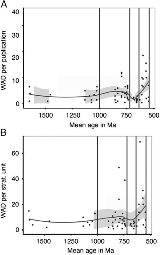 Scatterplot of within assemblage diversity (WAD; number of unique species or