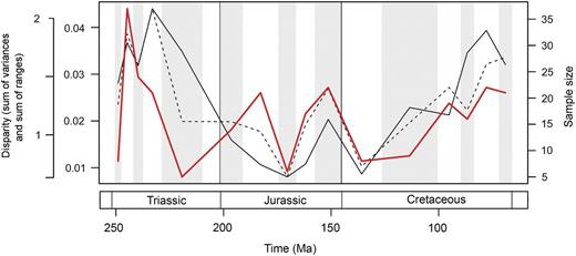 Mesozoic marine reptile disparity and time-bin sample size. Disparity through                  time is based on the data in Figure 3A,B,                  showing the mean sum of variances (solid black line) and sum of ranges (dashed                  black line) results. Bin sample size is plotted in the same 16 Mesozoic time                  intervals (solid red line).