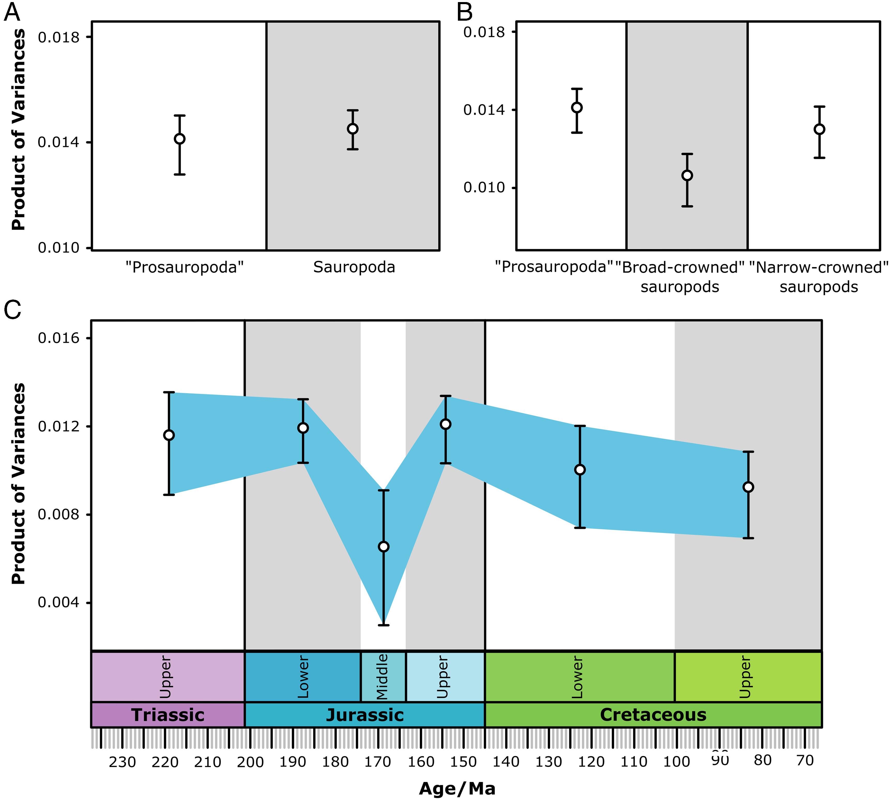 Craniodental functional evolution in sauropodomorph dinosaursDAVID J ...