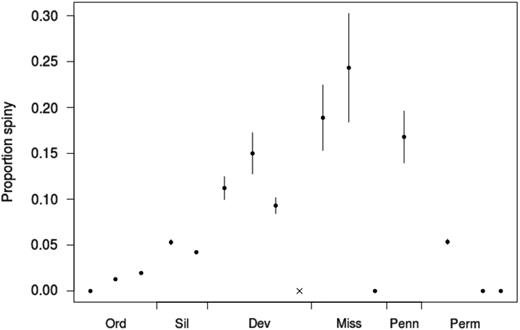 "Proportion of crinoid genera originating in each interval bearing any spines, irrespective of spine location. Error bars indicate±1 SE. The gray ""x"" for the Famennian indicates that there are no genera in the data set originating in that interval. Dev, Devonian; Miss, Mississippian; Ord, Ordovician; Penn, Pennsylvanian; Perm, Permian; Sil, Silurian."