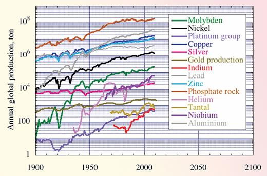 During the period 1900–2010, natural resource extraction from the world's mines increased exponentially (straight line on a logarithmic graph).