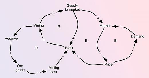 A simple causal loop diagram showing the dynamics of resource price, resource extraction, reserve size, and supply and demand, to explain why prices will show upward trends when a metal or material comes towards the end of the extractable reserves.