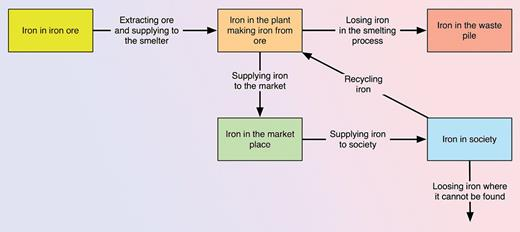 Example of a simple flow chart for iron in society.