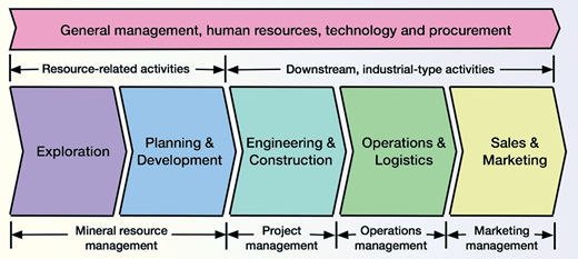 Mining Value Chain (modified from Camus, 2011).