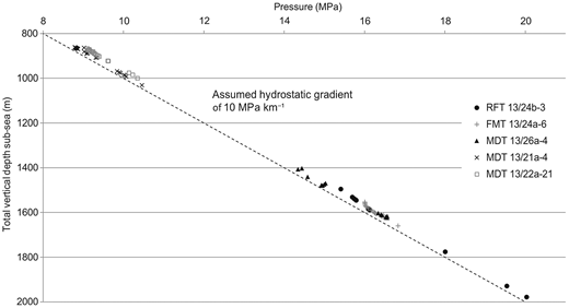 Pressure measurements and hydrostatic gradient to surface across the Captain Sandstone. Location of the wells shown in Figure 1.