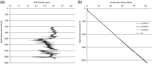 (a) Example of a bulk density log from well 13/26a-4. (b) Vertical stress profiles calculated from integration of density logs and the average gradient of Sv used in this study.