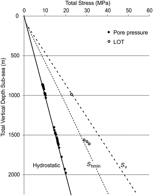 Shmin stress profile plotted alongside leak-off pressure data, and hydrostatic and lithostatic (Sv) gradients. The Shmin profile is estimated as a lower bound to the leak-off pressure points. As highlighted by the shallowest measurement, standard LOT data are not direct measurements of the least principal stress and so the gradient shown represents an estimate of the lower-bound Shmin.