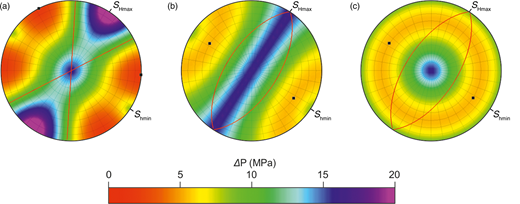 Fault stability represented as equal-angle, lower-hemisphere stereographic poles to planes for (a) strike-slip, (b) normal/strike-slip and (c) normal faulting stress states at a depth of 1200m below sea level. The numerical values refer to the increase in fluid pressure (ΔP) required to cause fault reactivation, assuming a Griffith–Coulomb failure envelope for cohesionless faults with a value of µ of 0.6.