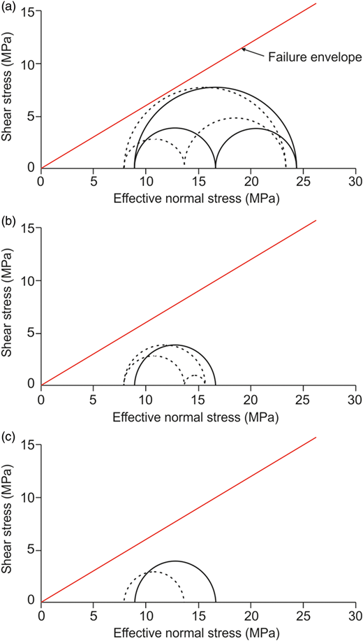 Mohr–Coulomb diagrams showing stress states in relation to a cohesionless fault-failure envelope at a depth of 1200m below sea level for (a) strike-slip, (b) normal/strike-slip and (c) normal faulting stress states. Poro-elastic stress change is shown for a pressure increase of 3MPa. The pre-injection cases are shown as solid circles and the post-injection cases shown as dotted circles.