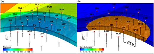 Side view of an initial pressure distribution (a) and gas phase distribution (b) in the gas reservoir (using a vertical exaggeration of ×4). The spatial distribution of 21 wells within a minimum distance of 200 m is shown. For the scenario using six wells, the wells UL, ML, DL, UR, MR and DR are used.