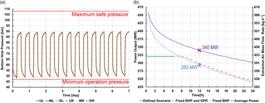 (a) Bottom hole pressure (BHP) response of the six wells during the cyclic operation. (b) Extraction air mass flow rate (right axis) and power output (left axis) for: continuous power output as the designed scenario ('Defined scenario': solid line), continuous power output by fixing BHP and extraction air mass flow rate ('Fixed BHP and GPR': dash dotted line), instantaneous power output by fixing BHP ('Fixed BHP: dotted line), and average power output calculated based on the instantaneous power output ('Average power': dashed line).
