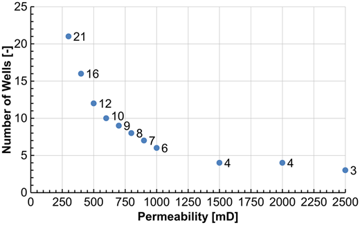 Number of wells needed to support the defined CAES scenario v. permeability of the storage formation.