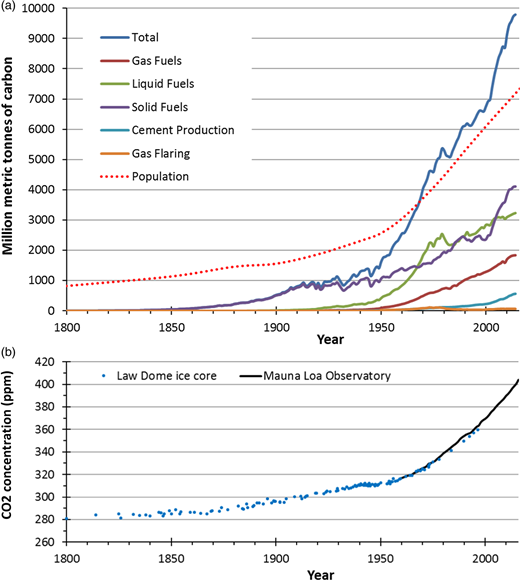 (a) Global CO2 emissions from fossil-fuel combustion, cement manufacture, and gas flaring and global population, 1800 – 2014 (sources: carbon emissions data from cdiac.ornl.gov, with years 2012 – 2014 based on data from BP statistical review; population data from www.census.gov). CO2 emissions are expressed in millions of metric tonnes of carbon; to convert to the mass of CO2 multiply by the molecular ratio 3.667. (b) Mean annual CO2 concentration in the atmosphere from two sources: the Law Dome ice-core dataset (Etheridge et al. 1996; MacFarling Meure et al. 2006); and the Mauna Loa Observatory measurements from the Earth System Research Laboratory (source: www.esrl.noaa.gov/gmd/ccgg/trends/data.html).