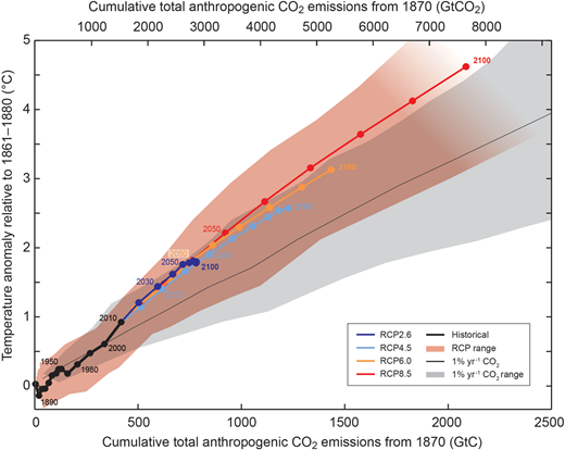 Global mean surface temperature increase as a function of cumulative total global CO2 emissions from various lines of evidence. This figure, figure SPM.10 from IPCC 2013, is reproduced with permission. Model results for the historical period (1860 – 2010) are compared with results from a hierarchy of climate-carbon-cycle forward models for a range of scenarios, termed Representative Concentration Pathways (RCP) up to 2100. Each RCP shown (RCP 2.6, 4.5, 6.0 and 8.5) is the result of a multi-model climate-carbon cycle model, with decadal means shown as dots. Decadal averages are connected by straight lines. Model results over the historical period (1860 – 2010) are indicated in black. The coloured plume illustrates the multi-model spread over the four RCP scenarios and fades with the decreasing number of available models in RCP8.5. The thin black line and grey area are a multi-model mean and range for models forced by a CO2 increase of 1% per year (1% per year CO2 simulations). For a specific amount of cumulative CO2 emissions, the 1% per year CO2 simulations exhibit lower warming than those driven by RCPs, which include additional non-CO2 forcings. Temperature values are given relative to the 1861 – 1880 base period, while emissions are relative to 1870.
