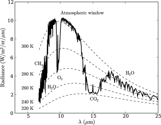 Principles of sustainability and physics as a basis for the low spectrum of terrestrial infrared radiation sportisse 2010 the spectrum is computed by the fandeluxe Choice Image