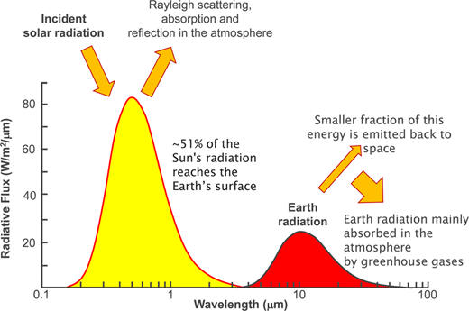 Summary of radiative fluxes in the Earth's atmosphere (fluxes based on Pidwirny 2006).