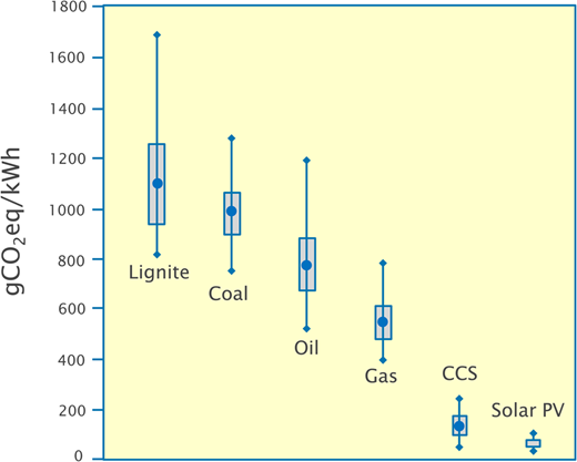 Life-cycle greenhouse gas emissions for selected power plants compared with selected CCS projects for coal and gas combustion and solar photovoltaic systems (redrawn from Weisser 2007).