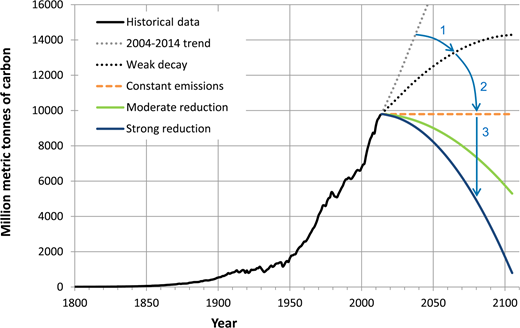 History of global carbon emissions (source: cdiac.ornl.gov) compared with a set of projected curves based on various annual emissions reduction rates (Table 1). Arrows indicate wedges of emissions reduction already achieved (1), potentially underway (2) and still to be achieved (3).