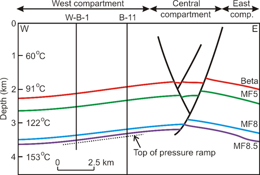 Vertical section through the Bekapai Field.