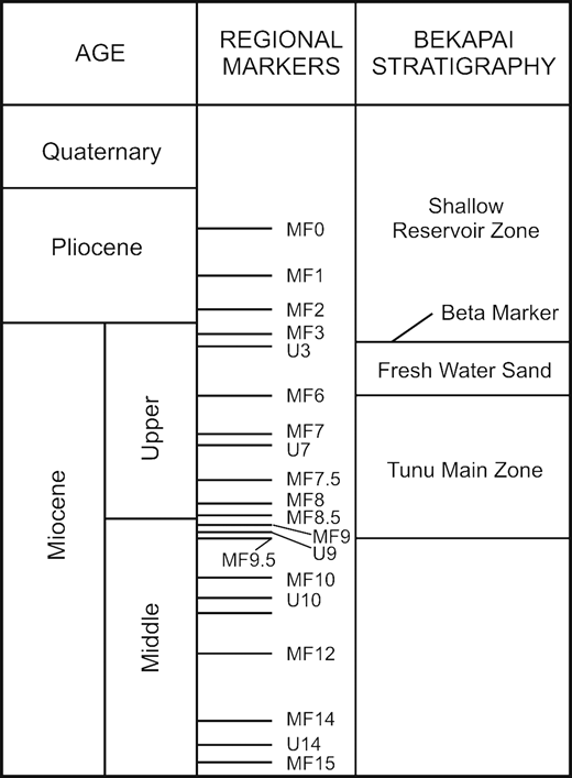 Chronostratigraphic chart for the Bekapai Field.