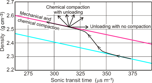 Mudstone compaction trend (arrowed curve) on a sonic–density cross-plot based on results obtained by Dutta (2002) in the Gulf of Mexico. The trend is followed by mudstones undergoing progressive burial and compaction without unloading. The lower and upper parallel straight lines are Dutta's (2002) early and late trends for smectite-rich and illite-rich mudstones, respectively. The fan of arrows indicates possible paths for a diagenetically altered mudstone to follow, ranging from ongoing diagenesis without unloading to unloading without compaction.