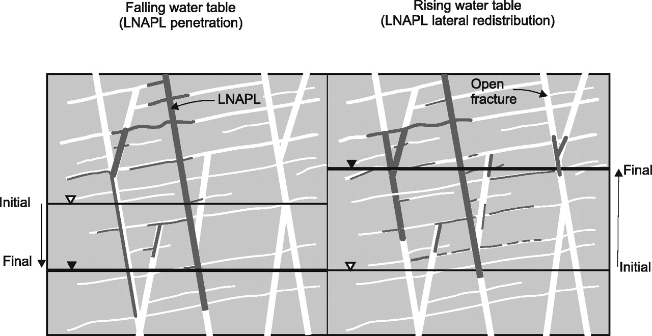 Characterization of lnapl in fractured rock quarterly journal of view largedownload slide lnapl entrapment by a fluctuating groundwater fandeluxe Image collections