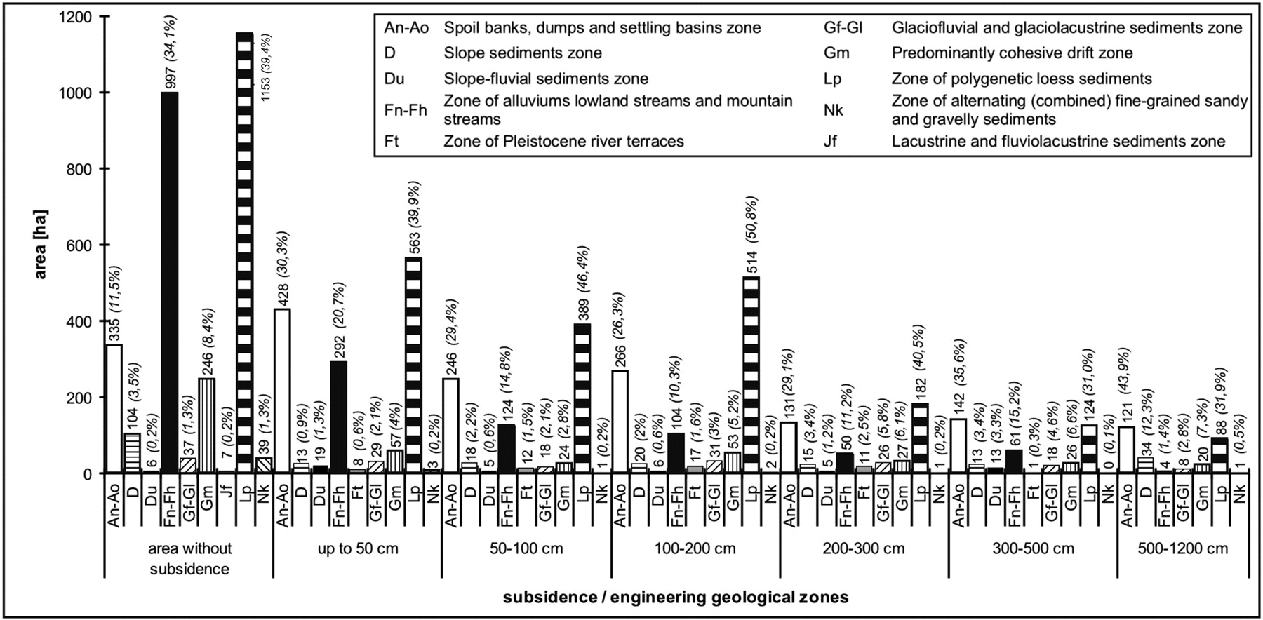 Subsidence map of underground mining influence for urban planning ...