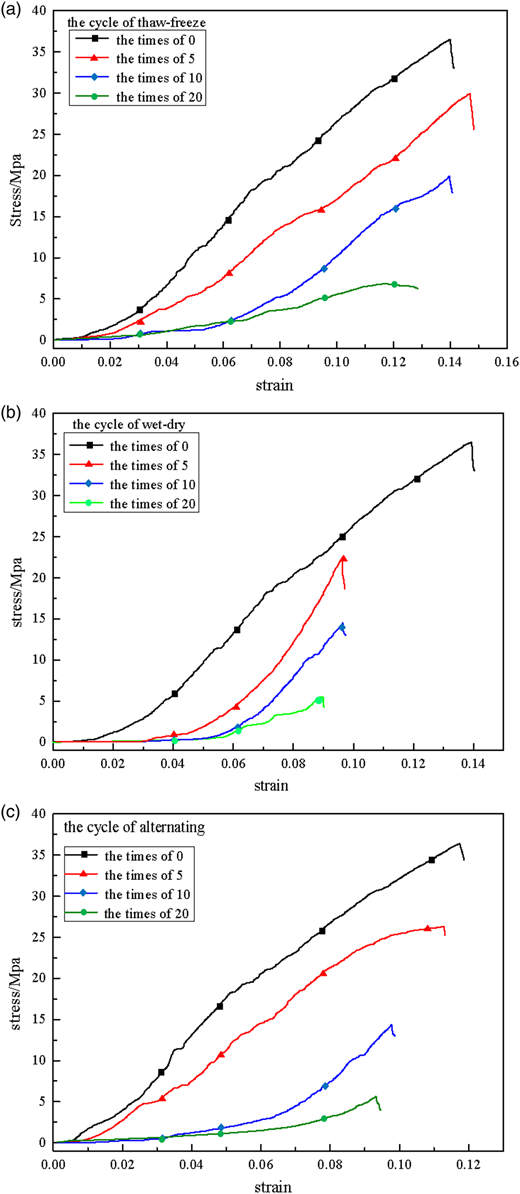 Behaviour of slate following freezethaw and drywet weathering stressstrain curves for slate samples following different weathering cycles a freeze ccuart Choice Image