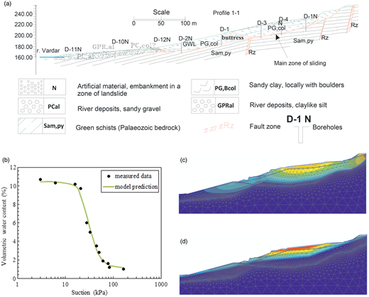 Ramina slope: (a) geological profile; (b) calibration of the SWRC adopted in the simulations; (c) total displacements (maximum 1.17 m); (d) suctions (maximum 169.7 kN m−2).