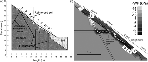 Ruedlingen test site: (a) geometry of the model adopted in SEEP/W for the right-hand side of the test site and location of seven rain zones based on the Landslide Triggering Experiment (LTE); (b) enlarged view of the contour lines of porewater pressure in the upper part of the slope 7 h after the start of rainfall during the LTE (white arrows show the flow direction).