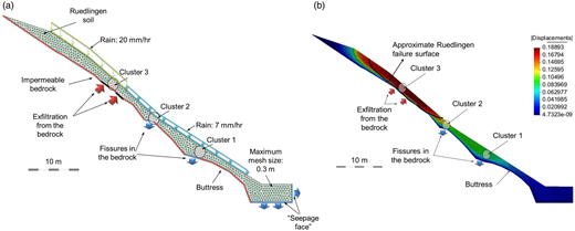 Ruedlingen test site: (a) geometry and hydraulic boundary conditions for the 2D numerical model with exfiltration (2D_DE); (b) displacement contours of the 2D_DE model after 8.57 h of rainfall (displacements in metres).