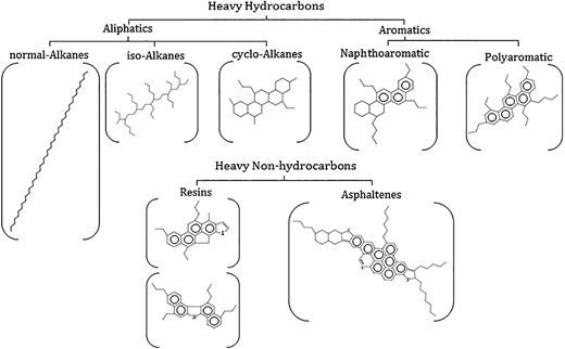Chemical structures of heavy hydrocarbon classes. Figure shows example structures for the major classes of heavy hydrocarbon. Alkylations portrayed in the figure are illustrative only.