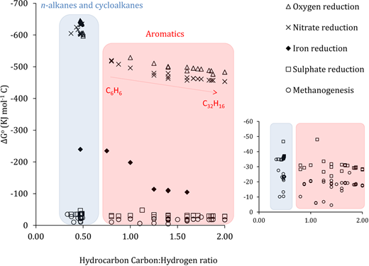 Gibbs free energy calculations of saturated and aromatic hydrocarbons under various redox conditions. Gibbs free energy values are from a range of published data (McFarland & Sims 1991; Fuchs 1998; Spormann & Widdel 2000; Widdel & Rabus 2001; Weelink et al. 2010; Mbadinga et al. 2011; Bose et al. 2013; Acuna-Askar et al. 2015) plus additional calculations-based thermodynamic properties reported by Alberty et al. (1990).