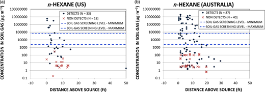 Plots of n-hexane concentrations in soil gas v. distance above a LNAPL source for data collected in (a) the US and (b) Australia. Non-detect values are plotted at the reporting limit.