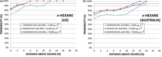 Probability n-hexane concentrations in soil gas are ≤minimum, median and maximum soil-gas RBSLs (risk-based screening levels) at specified vertical distances above a LNAPL source, for (a) the US and (b) Australia soil-gas data reported in Figure 4.